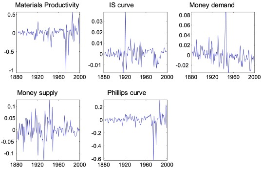 A long-commodity-cycle model of the world economy over a