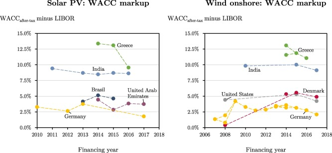 Estimating The Cost Of Capital For Renewable Energy Projects Sciencedirect