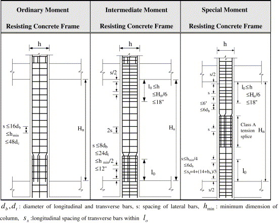 Seismic behaviors of columns in ordinary and intermediate moment ...