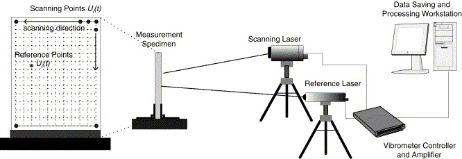 Experimental study of laser Doppler vibrometer and ambient vibration