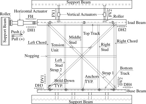 Performance Of Light Gauge Cold Formed Steel Strap Braced Stud Walls Subjected To Cyclic Loading Sciencedirect