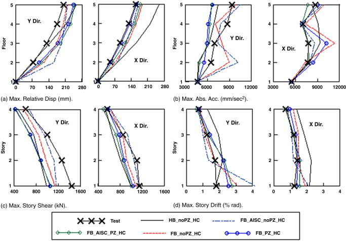 Analytical studies of a full-scale steel building shaken to ...
