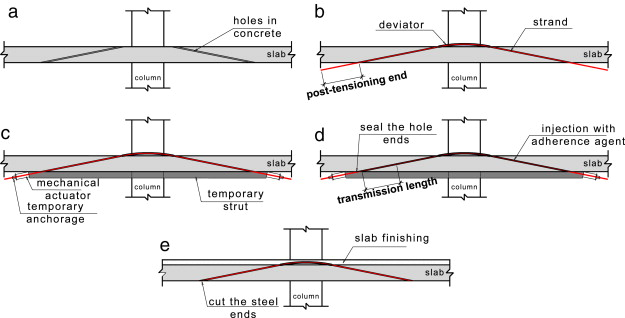 Strengthening of flat slabs with post-tensioning using