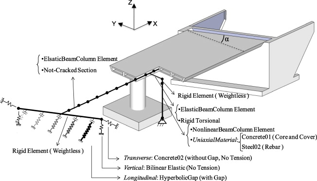 Seismic behavior of reinforced concrete bridges with skew