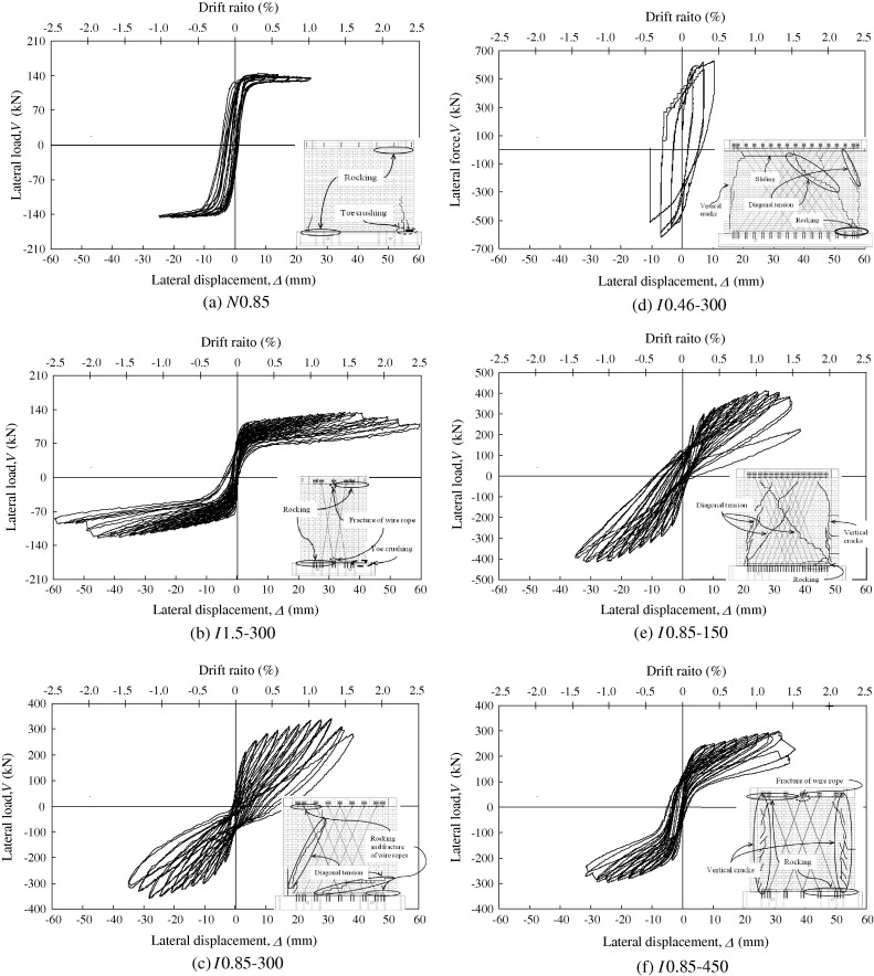 In-plane seismic performance of unreinforced masonry walls ...