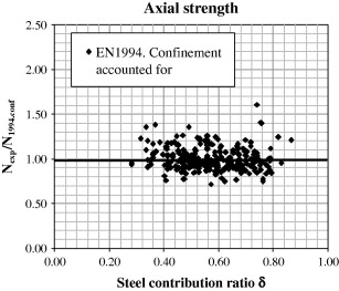 Strength and ductility of concrete-filled tubular piers of integral