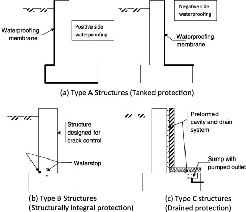 Structural Condition Assessment And Functional Appraisal Of A Large Basement Affected By Groundwater Leakage Sciencedirect
