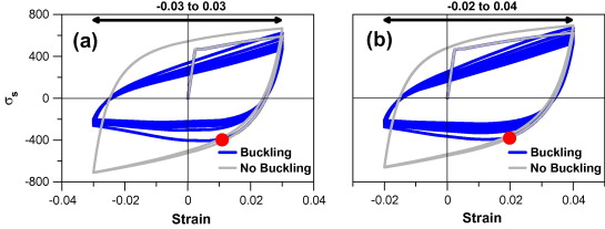Fundamental principles of the reinforced concrete design code 6 initiation of buckling a 3 to 3 strain range and b 2 to 4 strain range fandeluxe Gallery