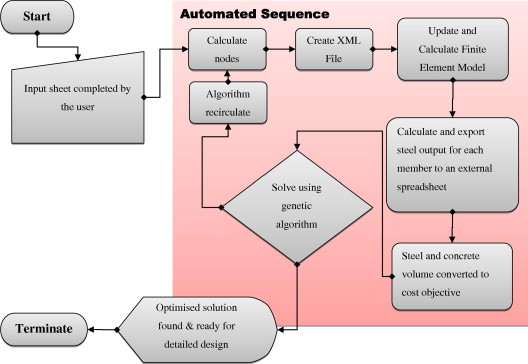 An automated approach for an optimised least cost solution of