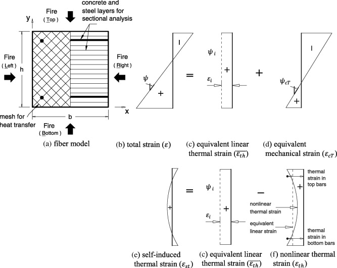 Interaction Diagrams For Fire Exposed Reinforced Concrete Sections