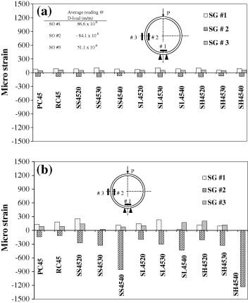 Mechanical performance of full-scale precast steel fibre