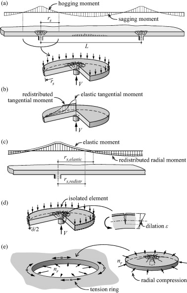 Influence Of Moment Redistribution And Compressive Membrane