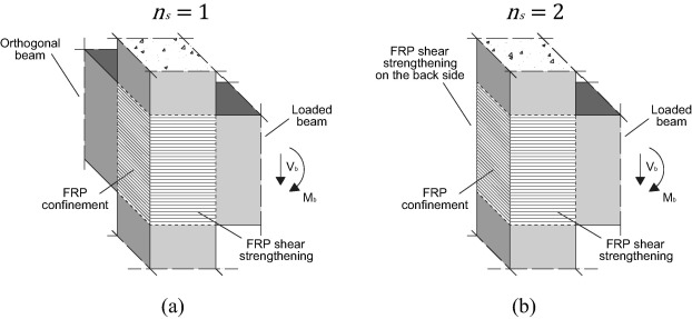 Analytical model and design approach for FRP strengthening
