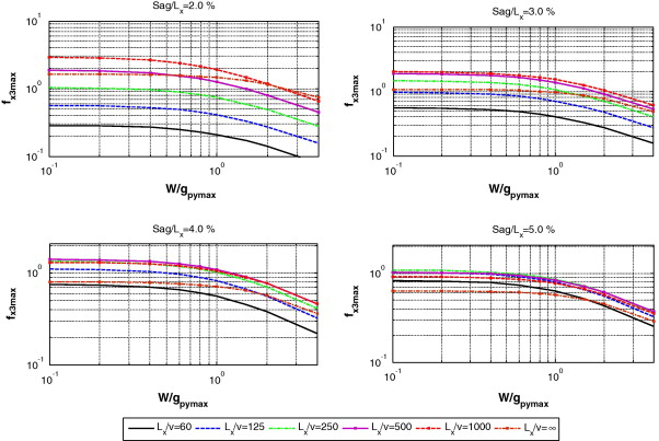 Engineering method for estimating the reactions of transmission line