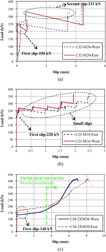 Experimental study of flush end plate beam to cfst column composite loadend slip response of steelprecast concrete composite beams with bolted shear connectors a cj2 b cj3 and c cj4 fandeluxe Images