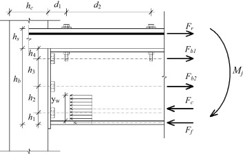 Experimental study of flush end plate beam to cfst column 22 schematic outline of geometry and forces acting on composite joint fandeluxe Images