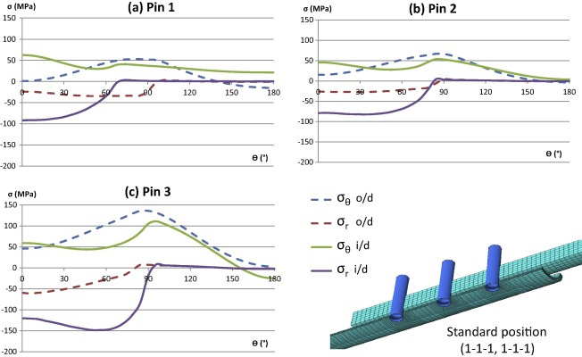 A parametric study of the elastic stress distribution in a