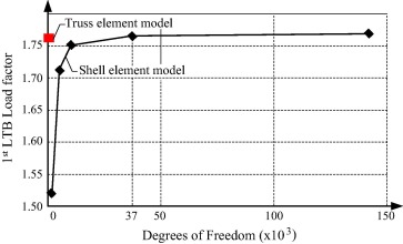 convergence curve for the first ltb load factor of the shell element model