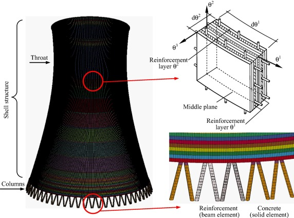 cooling column collapse resistant performance of super large cooling towers