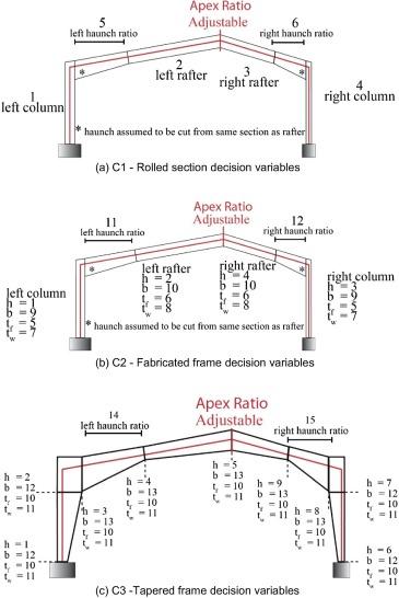 Comparison of optimal designs of steel portal frames including ...