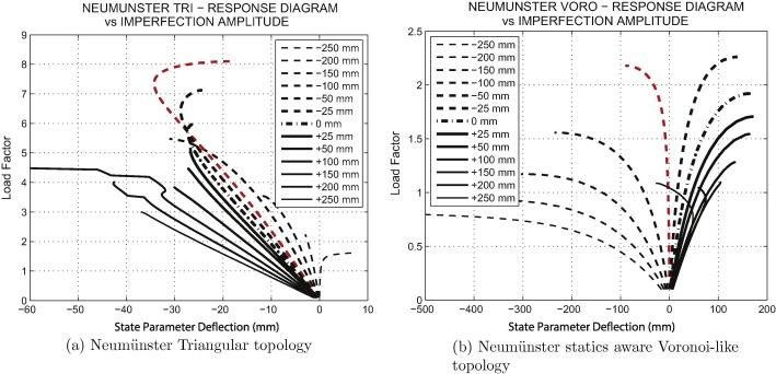 Stability of Statics Aware Voronoi Grid-Shells - ScienceDirect