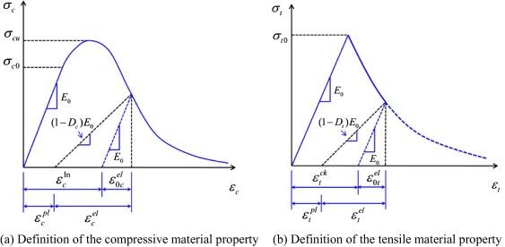 Damage plasticity based numerical analysis on steel–concrete–steel