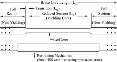 Cyclic behavior of reinforced concrete bridge bent retrofitted with download high res image 150kb fandeluxe Images