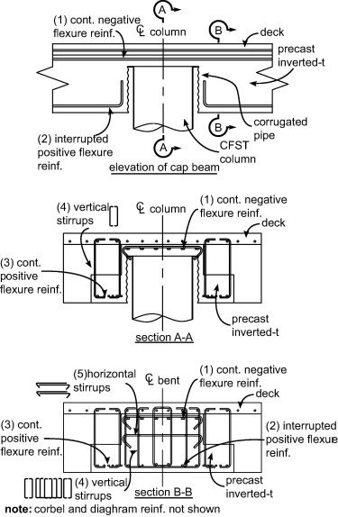 Design of CFST column-to-foundation/cap beam connections for