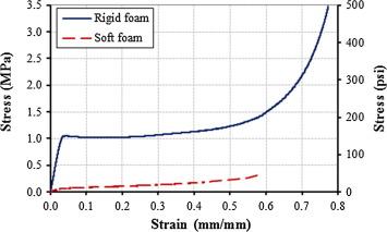 Performance of hollow-core FRP–concrete–steel bridge columns