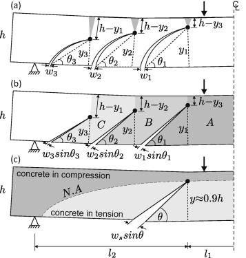 Crack Width Calculation Ec2 Instance