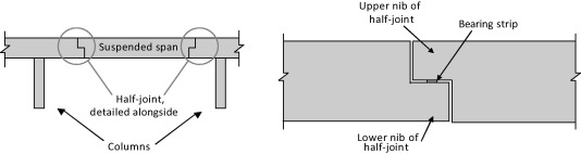 Impact of the reinforcement layout on the load capacity of