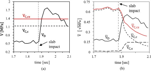 Simplified reliability analysis of punching in reinforced