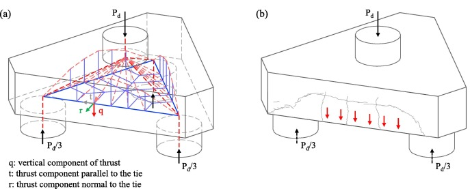 Punching shear failure in three-pile caps: Influence of the shear