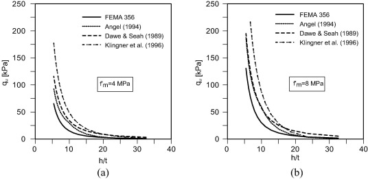 Numerical modelling of out-of-plane response of infilled