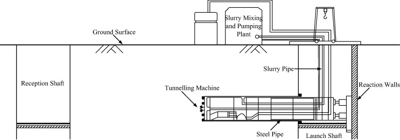 Design of steel pipe-jacking based on buckling analysis by