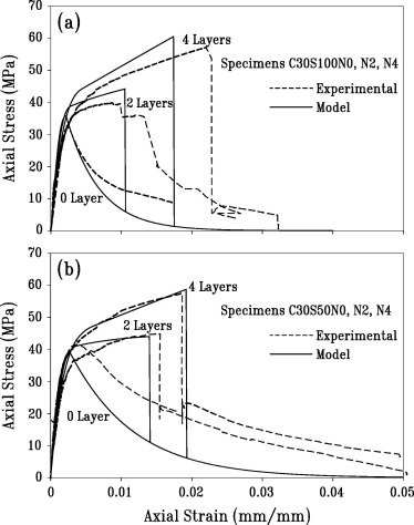 Compressive behavior of frp confined reinforced concrete columns compressive behavior of frp confined reinforced concrete columns sciencedirect fandeluxe Gallery
