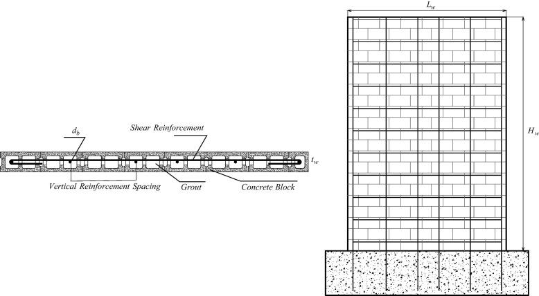 Scoring models for reinforced masonry shear wall maximum