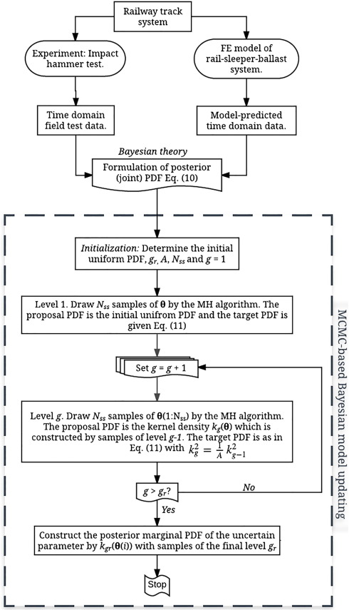 Identification of rail-sleeper-ballast system through time