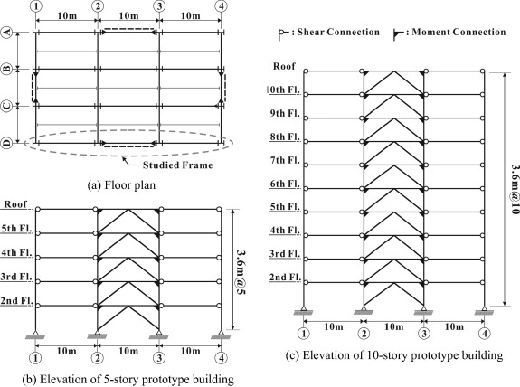 Numerical investigation on design requirements for steel ordinary ...