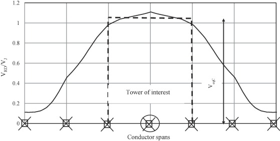 Critical load cases for lattice transmission line structures