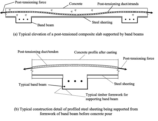 Ultimate Behaviour And Design Of Post Tensioned Composite Slabs