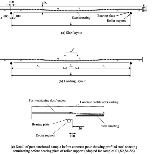 Ultimate behaviour and design of post-tensioned composite