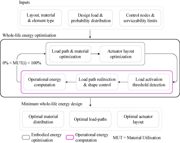 Exploring the application domain of adaptive structures - ScienceDirect