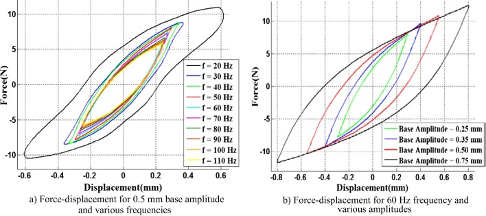 Experimental and numerical vibration analysis of wire rope isolators