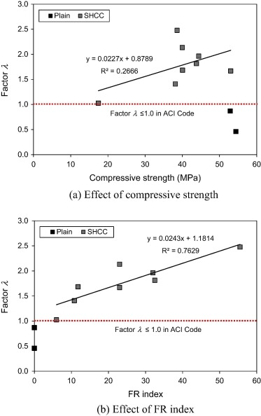 Shear behavior of strain hardening cement composite walls under download high res image 275kb fandeluxe Images
