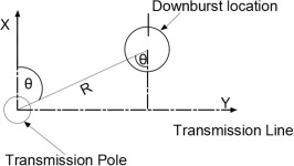 Finite element modelling of pre-stressed concrete poles under