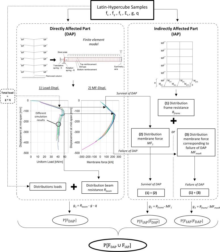 A Multilevel Calculation Scheme For Risk Based Robustness