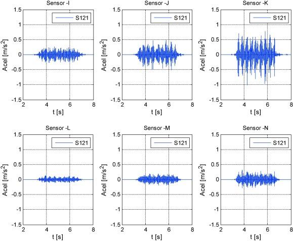 A vibration prediction model for culvert-type railroad