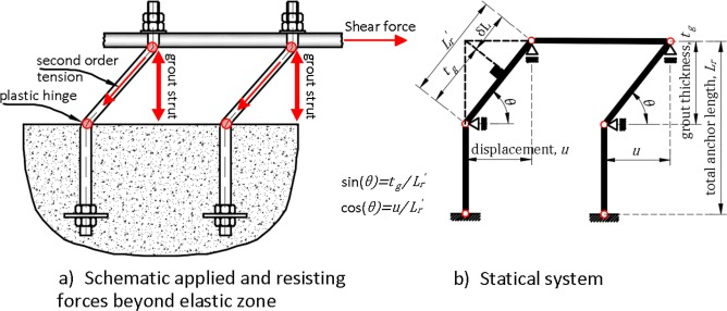 Effect of grout properties on shear strength of column base
