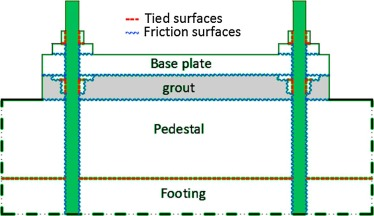 Effect Of Grout Properties On Shear Strength Of Column Base Connections Fea And Analytical Approach Sciencedirect